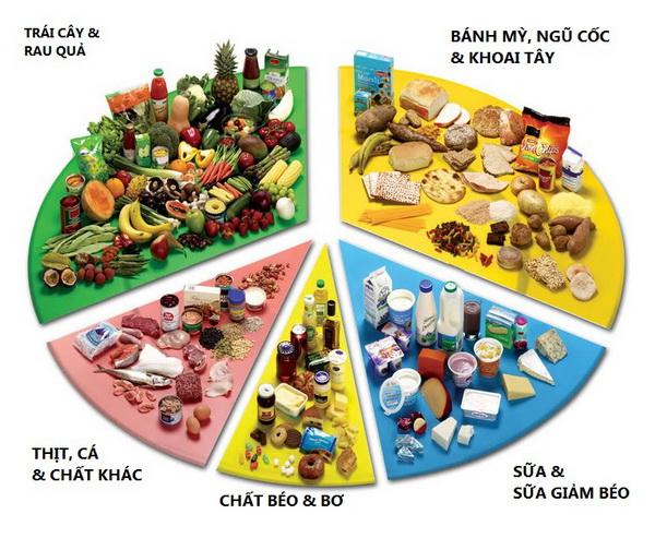 Chế độ ăn uống cho người tiểu đường tuýp 2